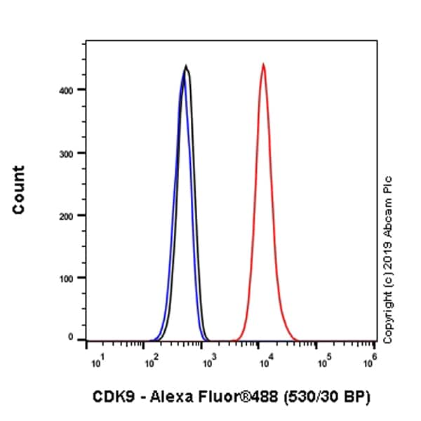 Flow Cytometry - Anti-Cdk9 antibody [EPR22956-60] - BSA and Azide free (ab261726)