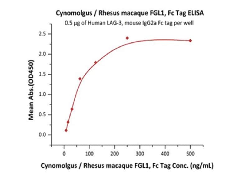 Functional Studies - Recombinant cynomolgus monkey FGL1 protein (Fc Chimera Active) (ab261839)