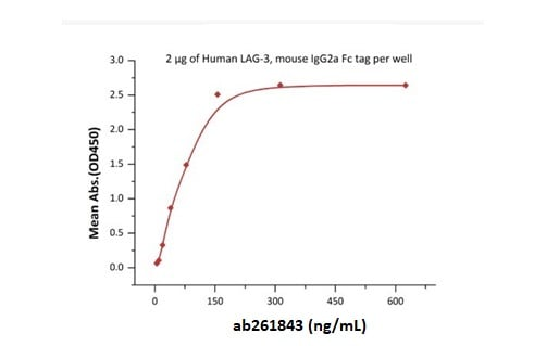 Functional Studies - Recombinant human FGL1 protein (Fc Chimera Active) (ab261843)