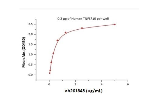 Functional Studies - Recombinant mouse DR5 protein (Active) (ab261845)
