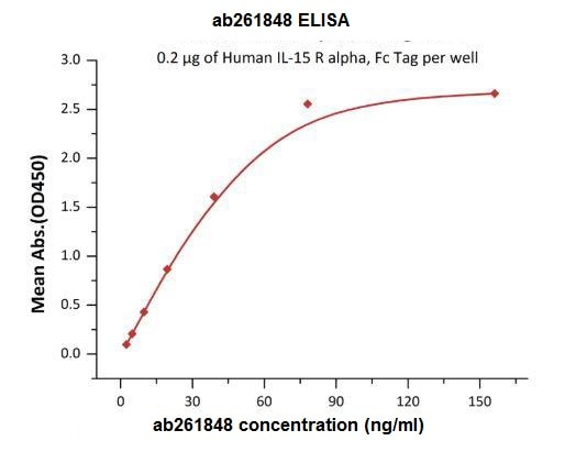 Functional Studies - Recombinant human IL-15RA protein (Fc Chimera Active) (ab261848)