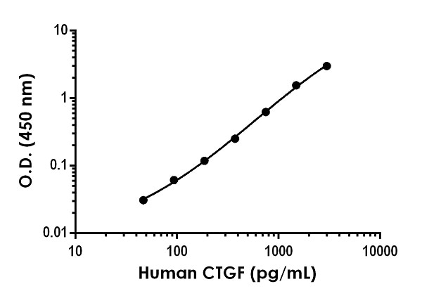 Example of human CTGF standard curve in Sample Diluent 25BP.