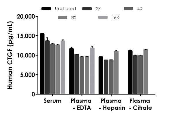 Interpolated concentrations of native CTGF in human serum and plasma samples.