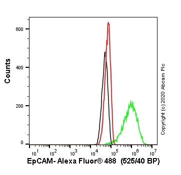 Flow Cytometry - Human EPCAM knockout A-431 cell line (ab261902)