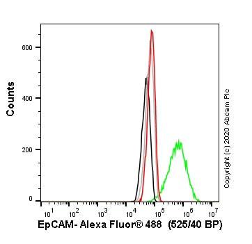 流式细胞术-人EPCAM基因敲除A-431细胞系(ab261902)