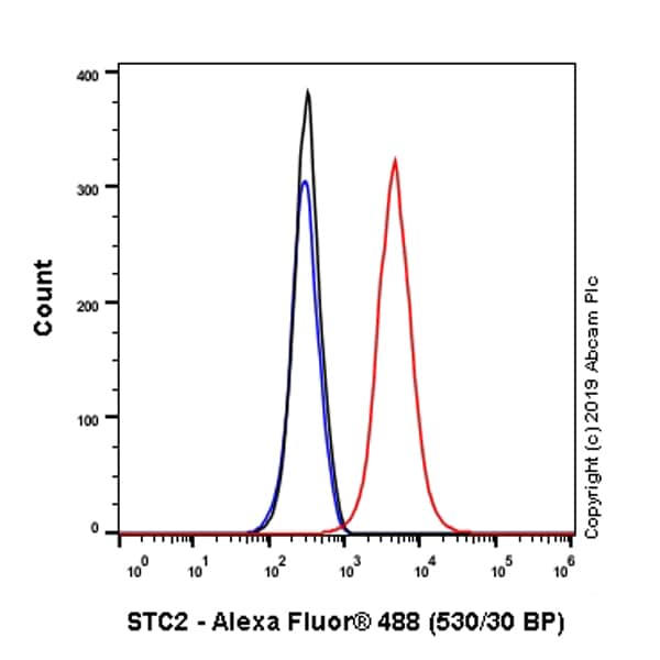 Flow Cytometry (Intracellular) - Anti-Stanniocalcin 2/STC-2 antibody [EPR22866-10] - BSA and Azide free (ab261915)