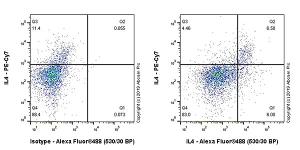 Flow Cytometry - Anti-IL-4 antibody [EPR22879-236] - BSA and Azide free (ab261917)