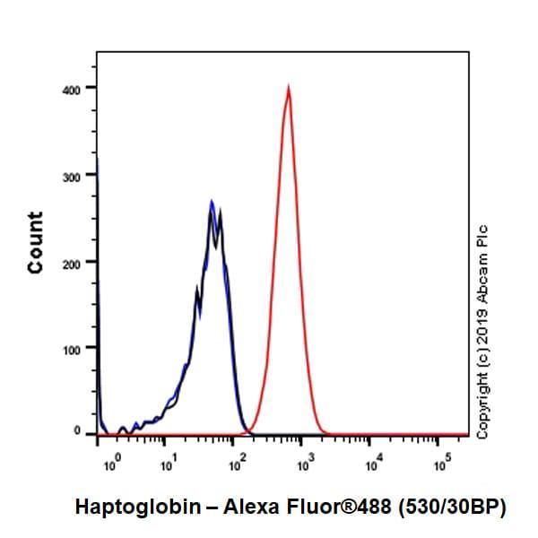 Flow Cytometry - Anti-Haptoglobin antibody [EPR22856-212] - BSA and Azide free (ab261918)