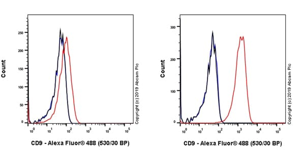 Flow Cytometry - Anti-CD9 antibody [EPR23105-121] - BSA and Azide free (ab263023)