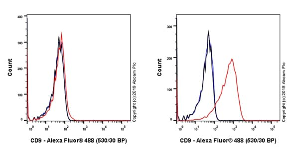 Flow Cytometry - Anti-CD9 antibody [EPR23105-125] - BSA and Azide free (ab263024)
