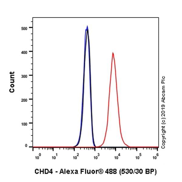 Flow Cytometry - Anti-CHD4 antibody [EPR22953-38] - BSA and Azide free (ab263025)