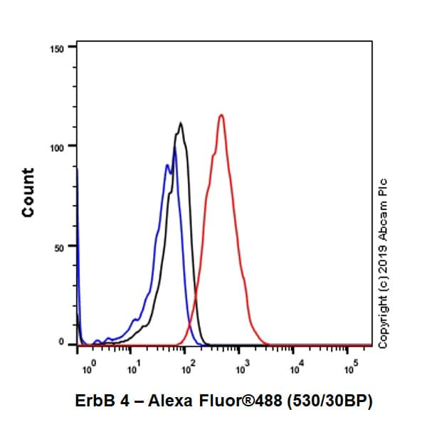 Flow Cytometry - Anti-ErbB 4 antibody [EPR22665-104] - BSA and Azide free (ab263027)