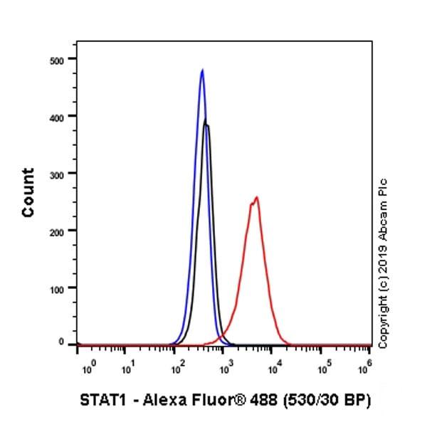 Flow Cytometry - Anti-STAT1 antibody [EPR23049-111] - BSA and Azide free (ab263866)