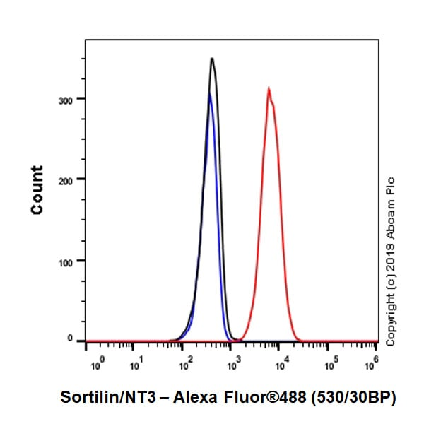 Flow Cytometry - Anti-Sortilin/NT3 antibody [EPR23093-58] - BSA and Azide free (ab263873)