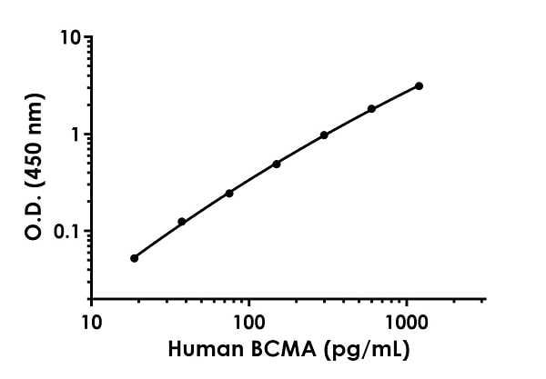 Example of human BCMA standard curve in Sample Diluent NS.
