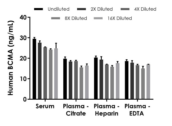 Interpolated concentrations of native BCMA in human serum and plasma samples.
