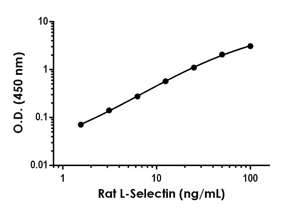 Example of rat L-Selectin standard curve in Sample Diluent NS.