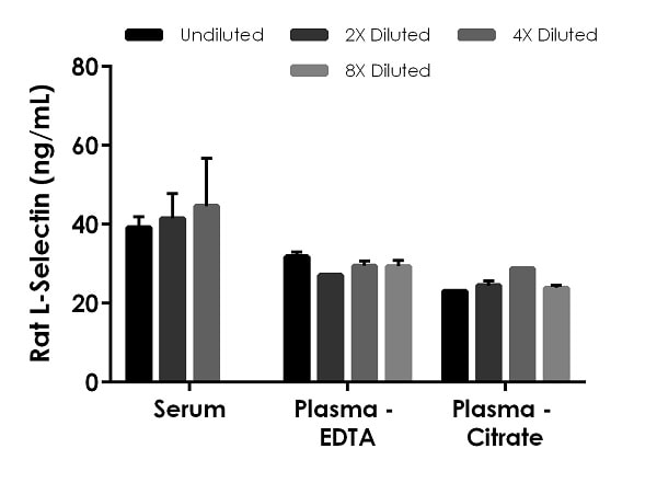 Interpolated concentrations of native L-Selectin in serum, rat plasma (EDTA), and plasma (citrate) samples.