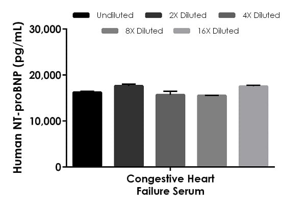 Interpolated concentrations of native NT-proBNP in human congestive heart failure serum samples.