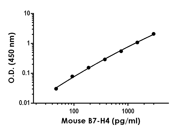Example of mouse B7-H4 standard curve in 1X Cell Extraction Buffer PTR.