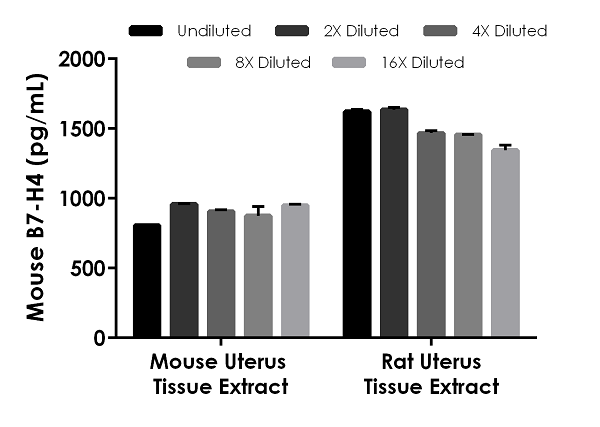 Interpolated concentrations of native B7-H4 in mouse uterus tissue extract and rat uterus tissue extract based on a 1,000 µg/mL and 750 µg/mL extract load.