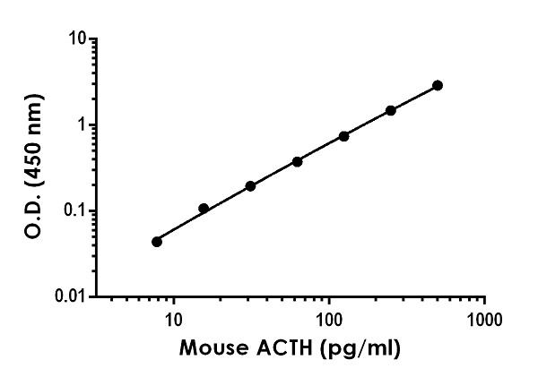 Example of mouse and rat ACTH standard curve in 1X Cell Extraction Buffer PTR.