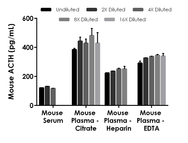Interpolated concentrations of native ACTH in mouse and rat serum and plasma samples.