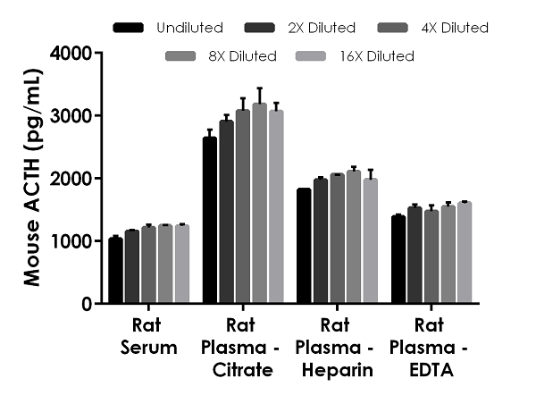 Interpolated concentrations of native ACTH in rat serum and plasma samples.