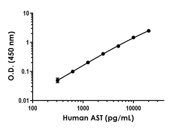 The AST standard curve was prepared as described in Section 10.