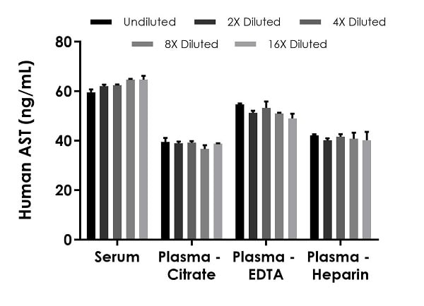 Interpolated concentrations of native AST in human serum and plasma samples.