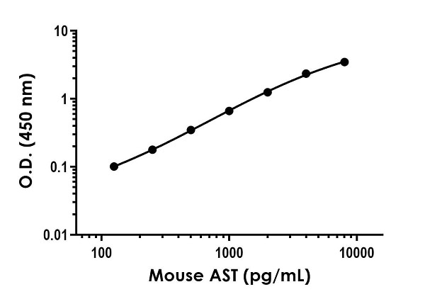 Example of mouse AST standard curve in Sample Diluent NS.