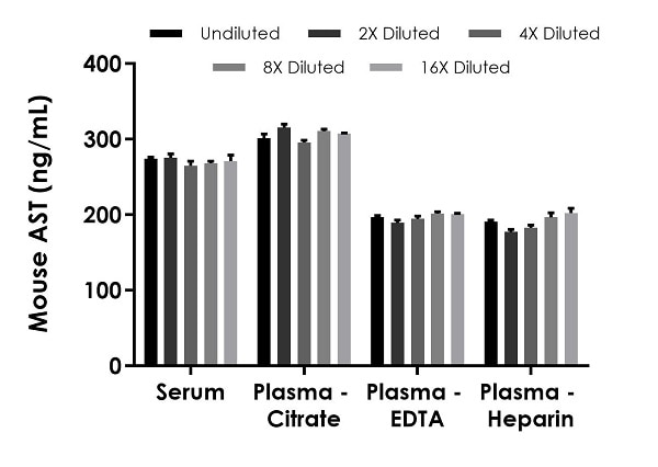 Interpolated concentrations of native AST in mouse serum and plasma samples.