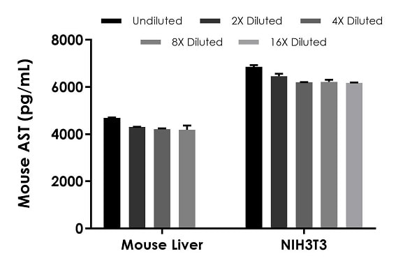 Interpolated concentrations of native AST in mouse liver extract and NIH3T3 cell extract samples based on a 3,125 ng/mL and 12,500 ng/mL extract load, respectively.