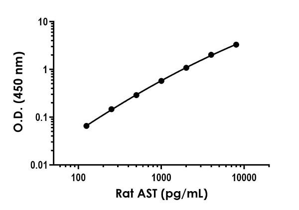 Example of rat AST standard curve in Sample Diluent NS.