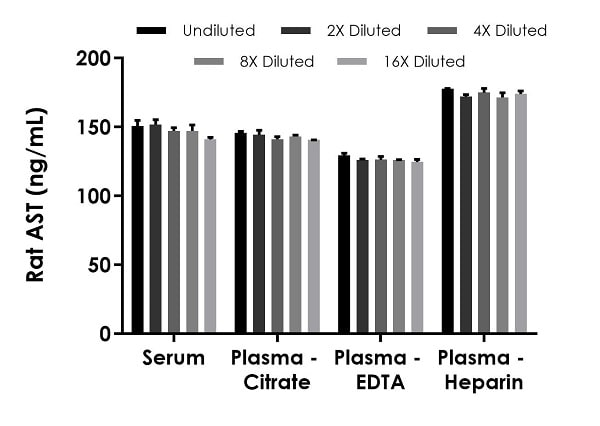 Interpolated concentrations of native AST in rat serum and plasma samples.