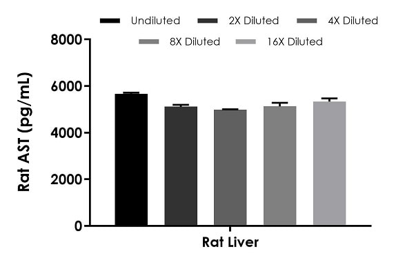 Interpolated concentrations of native AST in rat liver extract based on a 6,250 ng/mL extract load.