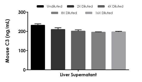 Interpolated concentrations of native C3 in mouse tissue culture supernatant sample.