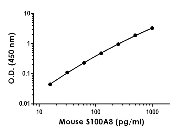 Example of mouse S100A8 standard curve in Sample Diluent NS.