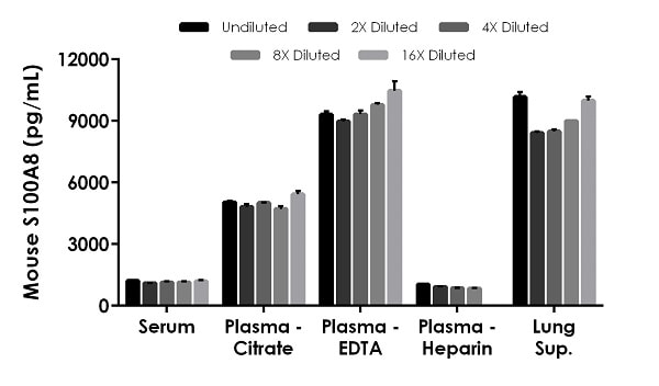 Interpolated concentrations of native S100A8 in mouse serum, plasma and tissue culture supernatant samples.
