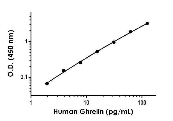 Example of human Ghrelin standard curve in Sample Diluent NS.