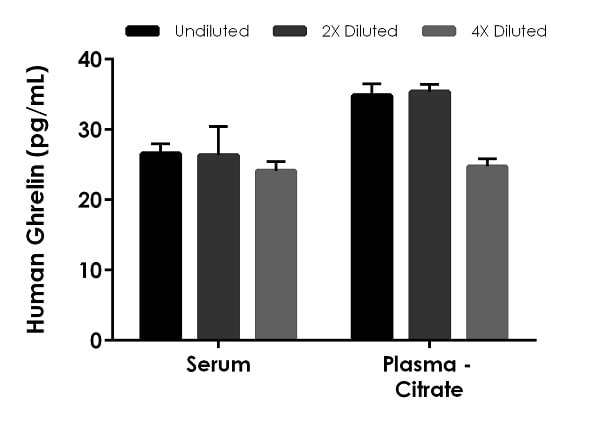 Interpolated concentrations of native Ghrelin in human serum and plasma samples.