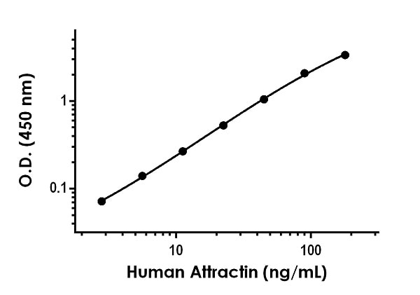 Example of human Attractin standard curve in Sample Diluent NS+Enhancer.