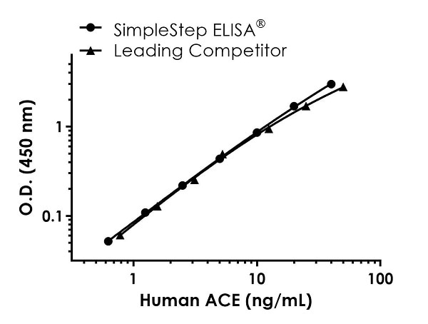 Human ACE standard curve comparison