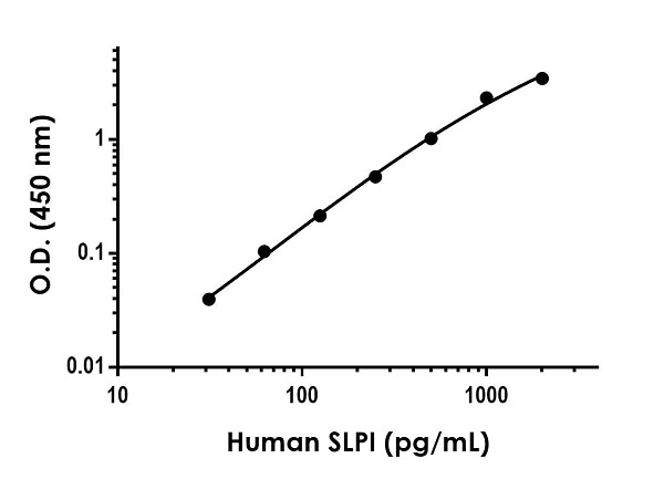 The SLPI standard curve was prepared as described in Section 10.