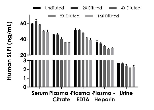 Interpolated concentrations of native SLPI in human serum, plasma and urine samples.