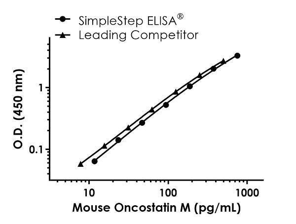 Mouse Oncostatin M standard curve comparison