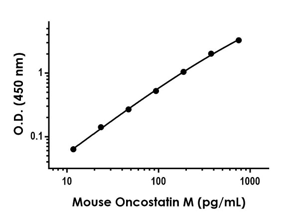 Example of mouse Oncostatin M standard curve in Sample Diluent NS.