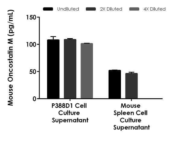 Interpolated concentrations of native  Oncostatin M in mouse  P388D1 cell culture supernatant and mouse spleen cell culture supernatant samples.