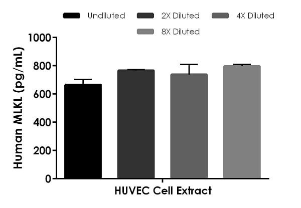 Interpolated concentrations of native MLKL in Human cell culture extract based on a 75 µg/mL extract load.