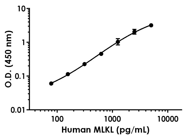 Example of Human MLKL standard curve in 1X Cell Extraction Buffer PTR.